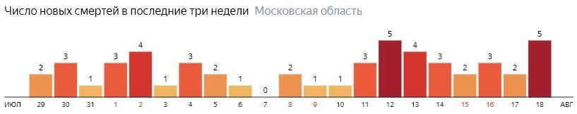 Число новых смертей от коронавируса COVID-19 по дням в Московской области на 18 августа 2020 года