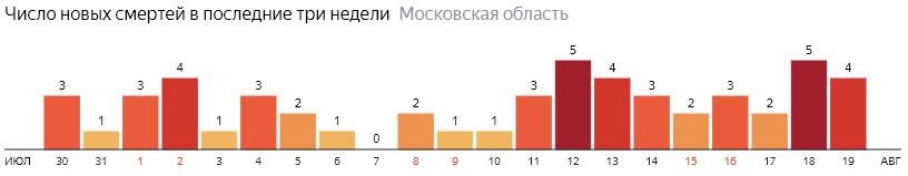 Число новых смертей от коронавируса COVID-19 по дням в Московской области на 19 августа 2020 года