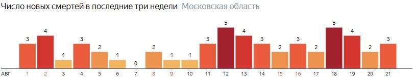 Число новых смертей от коронавируса COVID-19 по дням в Московской области на 21 августа 2020 года