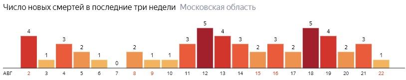 Число новых смертей от коронавируса COVID-19 по дням в Московской области на 22 августа 2020 года