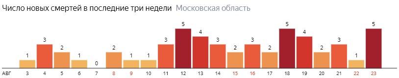 Число новых смертей от коронавируса COVID-19 по дням в Московской области на 23 августа 2020 года