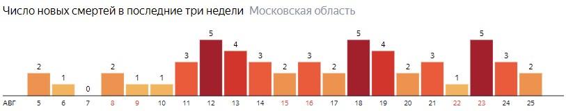 Число новых смертей от коронавируса COVID-19 по дням в Московской области на 25 августа 2020 года