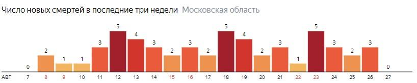 Число новых смертей от коронавируса COVID-19 по дням в Московской области на 27 августа 2020 года