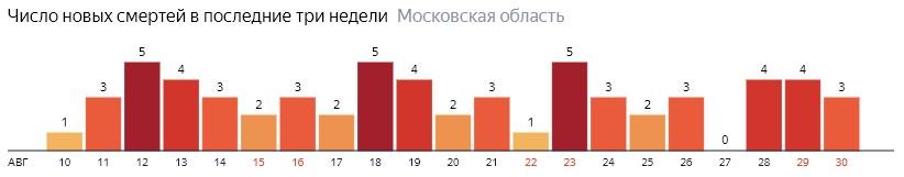 Число новых смертей от коронавируса COVID-19 по дням в Московской области на 30 августа 2020 года