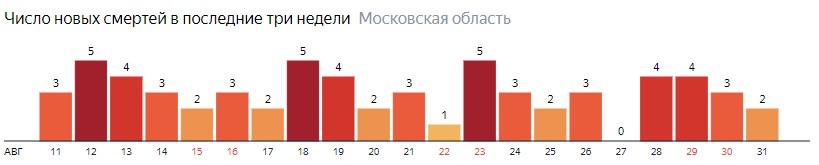 Число новых смертей от коронавируса COVID-19 по дням в Московской области на 31 августа 2020 года