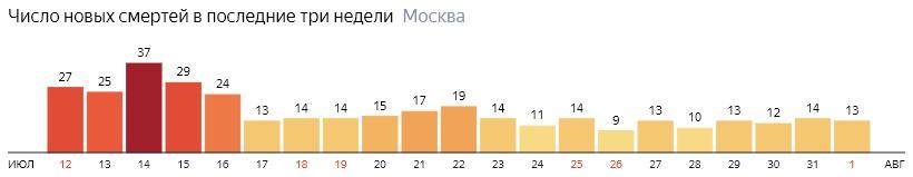 Число новых смертей от коронавируса на графике по дням в Москве на 1 августа 2020 года