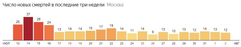 Число новых смертей от коронавируса на графике по дням в Москве на 2 августа 2020 года