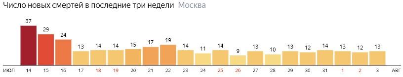 Число новых смертей от коронавируса на графике по дням в Москве на 3 августа 2020 года