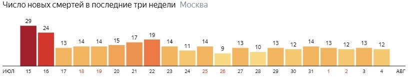 Число новых смертей от коронавируса на графике по дням в Москве на 4 августа 2020 года