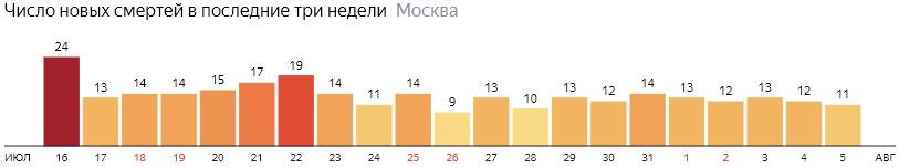 Число новых смертей от коронавируса на графике по дням в Москве на 5 августа 2020 года