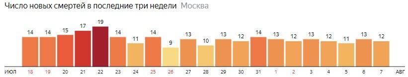 Число новых смертей от коронавируса на графике по дням в Москве на 7 августа 2020 года