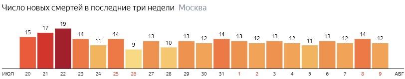 Число новых смертей от коронавируса на графике по дням в Москве на 9 августа 2020 года