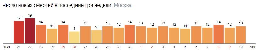 Число новых смертей от коронавируса на графике по дням в Москве на 10 августа 2020 года