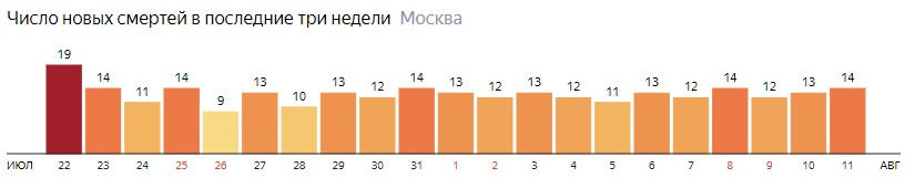 Число новых смертей от коронавируса на графике по дням в Москве на 11 августа 2020 года