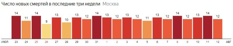 Число новых смертей от коронавируса на графике по дням в Москве на 12 августа 2020 года