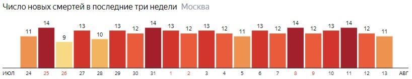 Число новых смертей от коронавируса на графике по дням в Москве на 13 августа 2020 года
