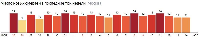 Число новых смертей от коронавируса на графике по дням в Москве на 14 августа 2020 года