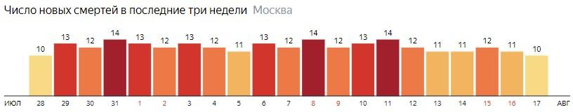 Число новых смертей от коронавируса на графике по дням в Москве на 17 августа 2020 года