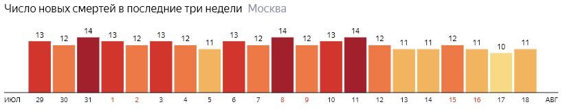 Число новых смертей от коронавируса на графике по дням в Москве на 18 августа 2020 года