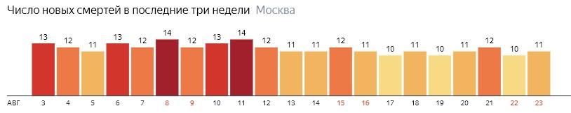 Число новых смертей от коронавируса на графике по дням в Москве на 23 августа 2020 года