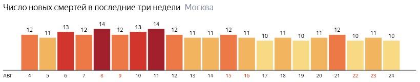 Число новых смертей от коронавируса на графике по дням в Москве на 24 августа 2020 года