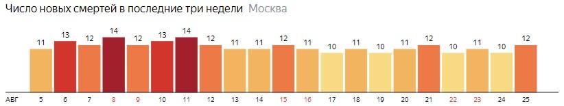 Число новых смертей от COVID-19 на графике по дням в Санкт-Петербурге на 25 августа 2020 года
