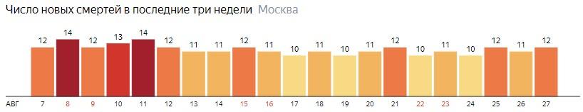 Число новых смертей от коронавируса на графике по дням в Москве на 27 августа 2020 года
