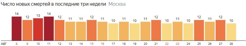 Число новых смертей от коронавируса на графике по дням в Москве на 28 августа 2020 года