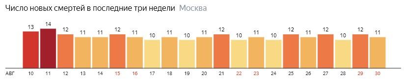 Число новых смертей от коронавируса на графике по дням в Москве на 30 августа 2020 года