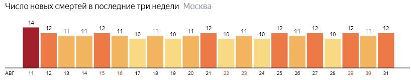 Число новых смертей от коронавируса на графике по дням в Москве на 31 августа 2020 года