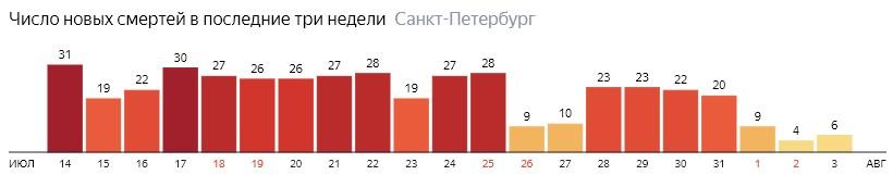 Число новых смертей от COVID-19 на графике по дням в Санкт-Петербурге на 3 августа 2020 года