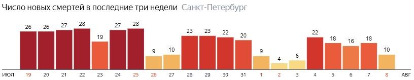 Число новых смертей от COVID-19 на графике по дням в Санкт-Петербурге на 8 августа 2020 года