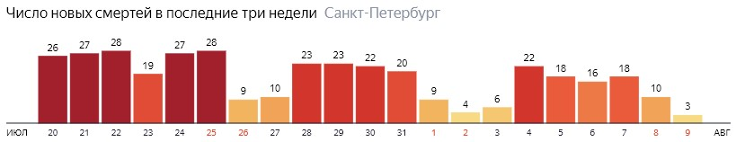 Число новых смертей от COVID-19 на графике по дням в Санкт-Петербурге на 9 августа 2020 года