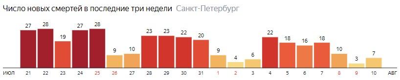 Число новых смертей от COVID-19 на графике по дням в Санкт-Петербурге на 10 августа 2020 года