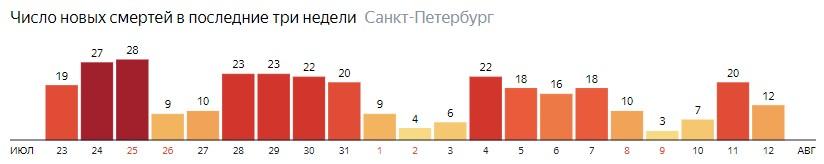 Число новых смертей от COVID-19 на графике по дням в Санкт-Петербурге на 12 августа 2020 года