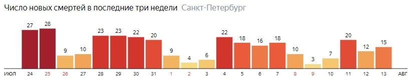 Число новых смертей от COVID-19 на графике по дням в Санкт-Петербурге на 13 августа 2020 года