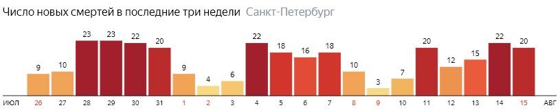 Число новых смертей от COVID-19 на графике по дням в Санкт-Петербурге на 15 августа 2020 года
