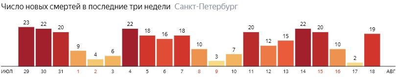 Число новых смертей от COVID-19 на графике по дням в Санкт-Петербурге на 18 августа 2020 года