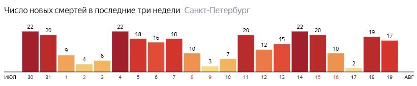 Число новых смертей от COVID-19 на графике по дням в Санкт-Петербурге на 19 августа 2020 года