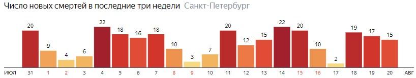 Число новых смертей от COVID-19 на графике по дням в Санкт-Петербурге на 20 августа 2020 года
