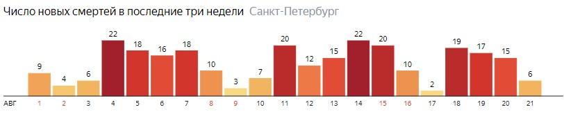 Число новых смертей от COVID-19 на графике по дням в Санкт-Петербурге на 21 августа 2020 года
