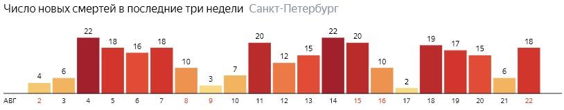 Число новых смертей от COVID-19 на графике по дням в Санкт-Петербурге на 22 августа 2020 года