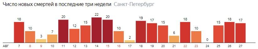 Число новых смертей от COVID-19 на графике по дням в Санкт-Петербурге на 27 августа 2020 года