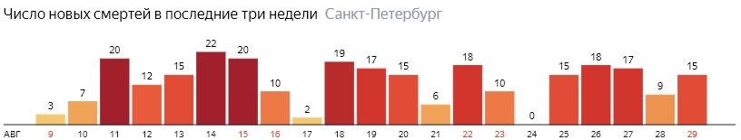 Число новых смертей от COVID-19 на графике по дням в Санкт-Петербурге на 29 августа 2020 года