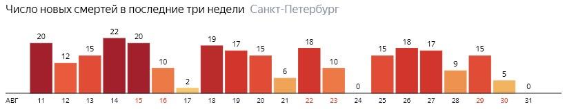 Число новых смертей от COVID-19 на графике по дням в Санкт-Петербурге на 31 августа 2020 года
