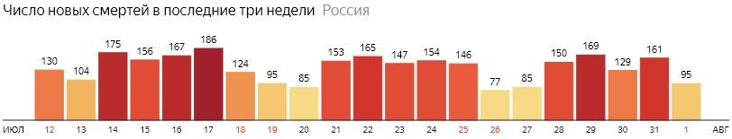 Число новых смертей от КОВИДа на графике по дням в России на 1 августа 2020 года