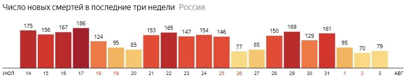 Число новых смертей от КОВИДа на графике по дням в России на 3 августа 2020 года