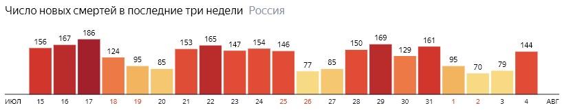 Число новых смертей от КОВИДа на графике по дням в России на 4 августа 2020 года