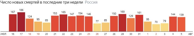 Число новых смертей от КОВИДа на графике по дням в России на 5 августа 2020 года