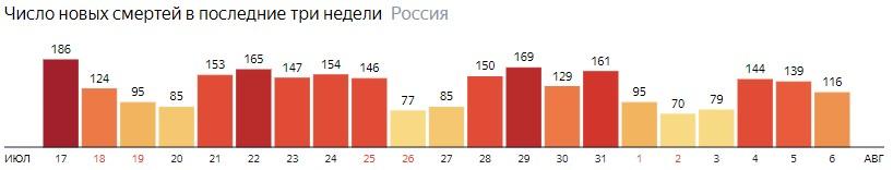 Число новых смертей от КОВИДа на графике по дням в России на 6 августа 2020 года